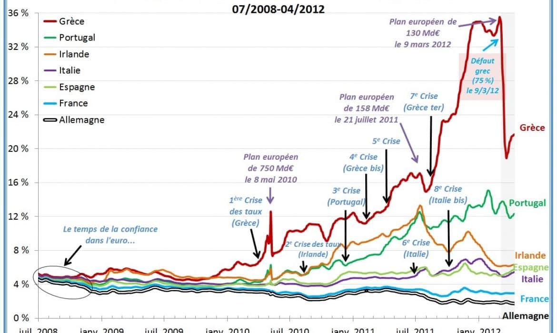 Taux d'emprunt – Le record d'Octobre 2008 est tombé !