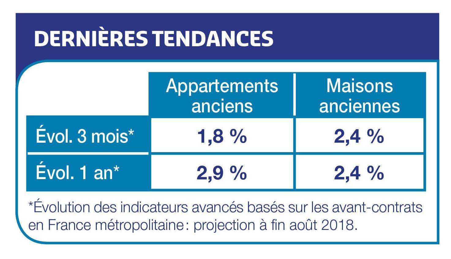 Taux immobiliers : une tendance toujours à la baisse en août 2018
